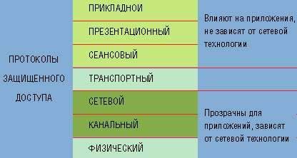 Уровни протоколов защищенного канала
