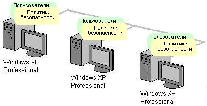 Рабочая группа в компьютерной сети
