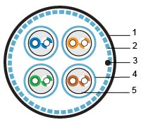 Кабель витая пара экранированная (SSTP), категория 7A (1200 МГц), 4 пары, одножильный (solid), 22AWG